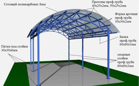 конструкция сварного навеса